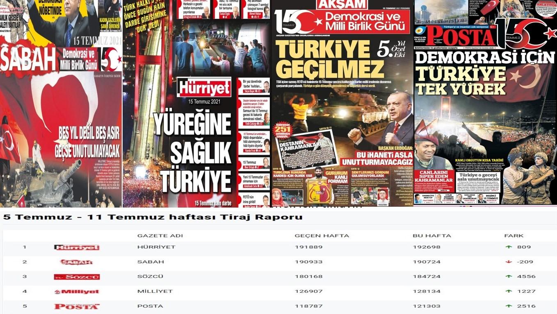 Tasarruf genelgesi, gazete alımı ve reklam yasağı günlerinde fon tartışması – Faruk Bildirici